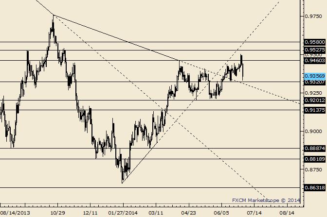 AUD/USD Already an Outside Week Reversal