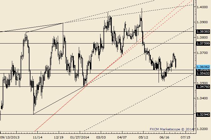 EUR/USD verzeichnet nach NFP kurzzeitigen Rückgang auf das 50% Retracement