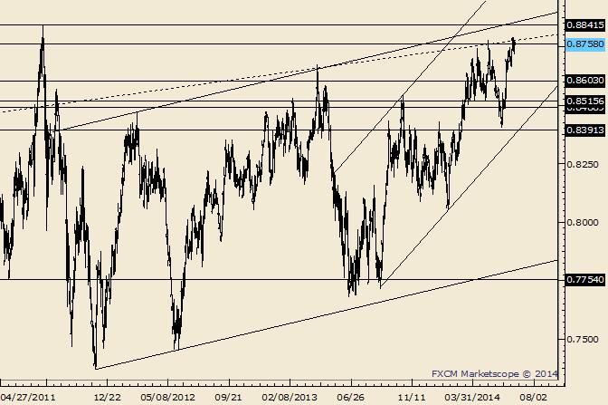 NZD/USD .8661 is the Near Term Pivot
