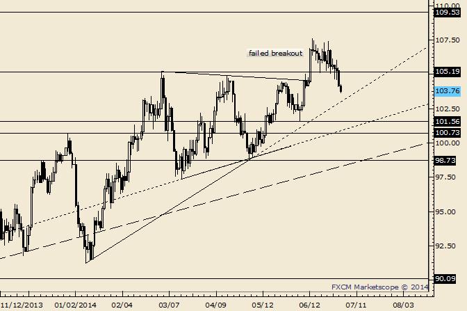 Crude überschneidet sich mit ehemaligen Hoch; Trendlinie liegt um 103