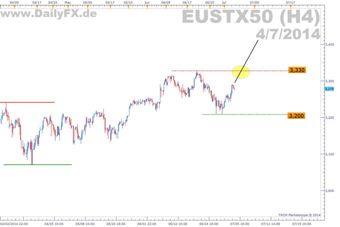 Trading Setup: Long Euro Stoxx
