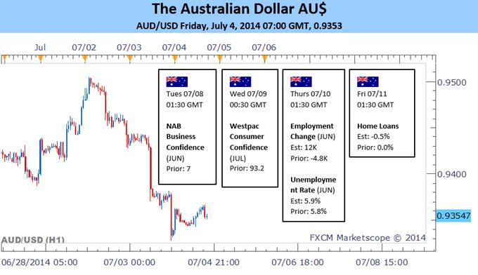 AUD : le Dollar australien a connu une semaine mouvementée