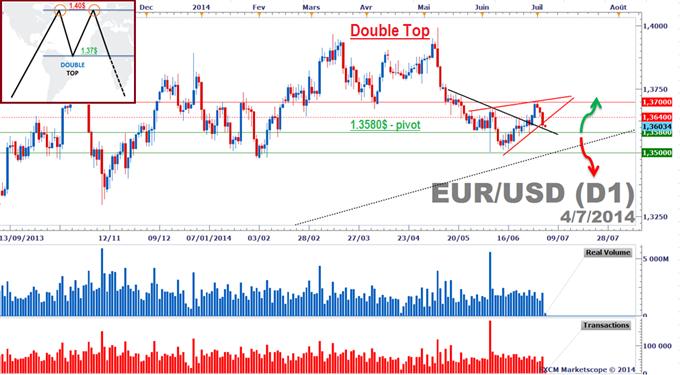 eurodollar eurusd forex.