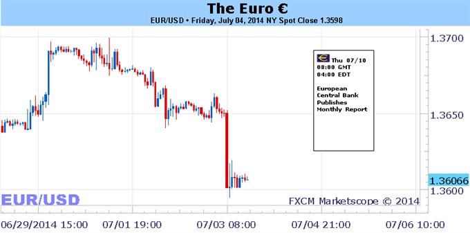 Es besteht eine exogene Gefahr für den Euro, da die EZB-Politik von der der BoE, Fed abweicht