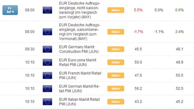 Kurzer Marktüberblick 07.07.2014