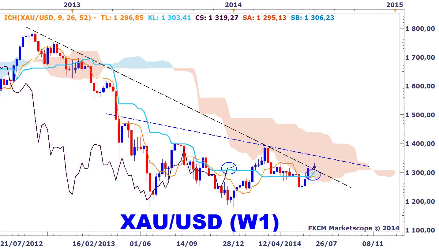 Support et résistance, tendance, et volatilité pour les paires de devises majeures.