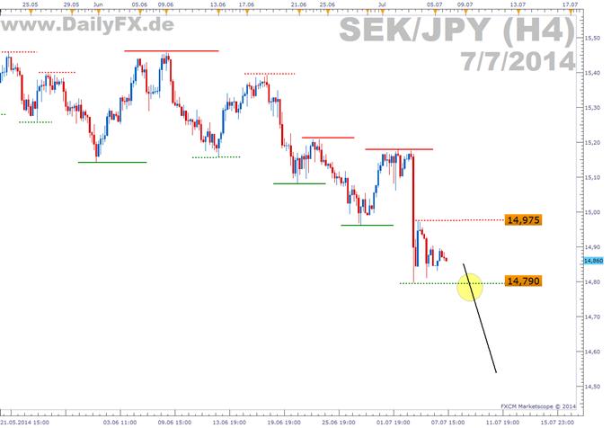 Trading Setup: Short SEK/JPY