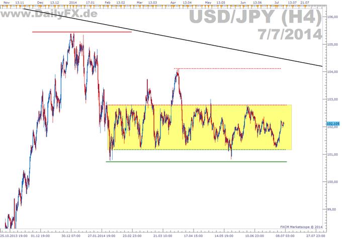 Kanalausbruch des Yen in der zweiten Hälfte von 2014?