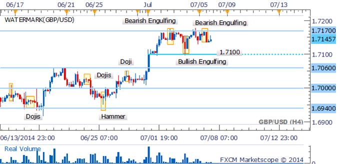 GBP/USD Bearish Engulfing Pattern Warns Of Intraday Dip