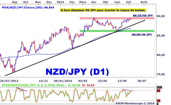 Idée de Trading DailyFX : Le NZDJPY plafonne sous une résistance de 3 mois