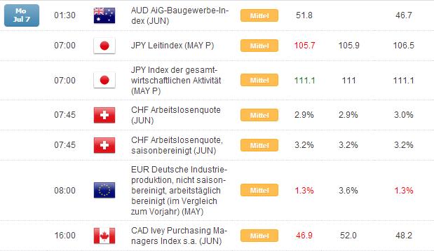 Kurzer Marktüberblick 08.07.2014