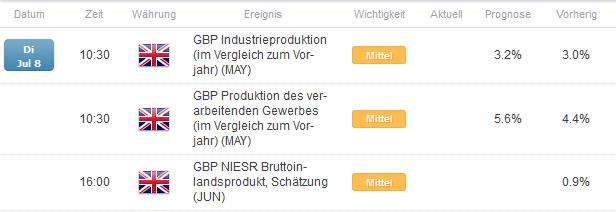 Produktionskennzahlen aus England