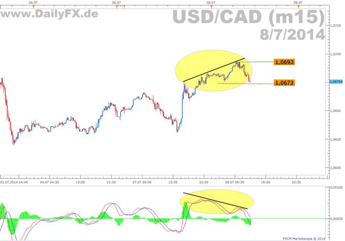Trading Setup: Short USD/CAD