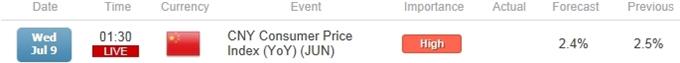 Bullish AUD/USD Setup Vulnerable to Slowing China Inflation