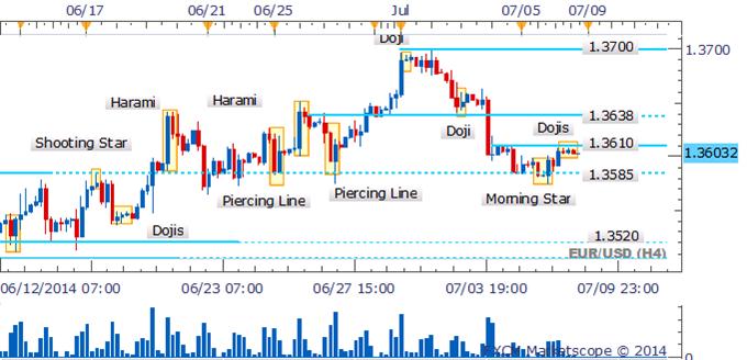 EUR/USD Awaits Guidance From Candlestick Signals Near Support