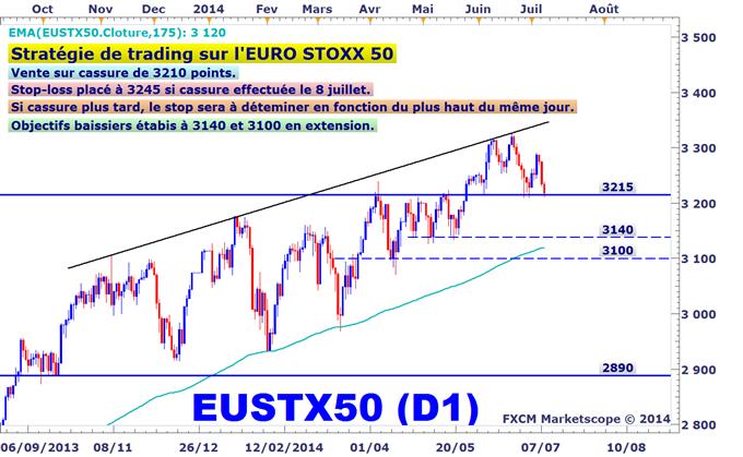 Idée de Trading DailyFX : Stratégie de vente conditionnelle de l'Euro Stoxx 50