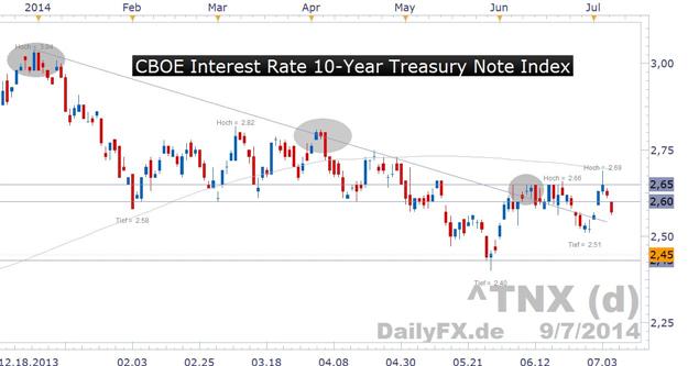 US-Staatsanleihen - befeuerter Renditeanstieg währte nicht lang