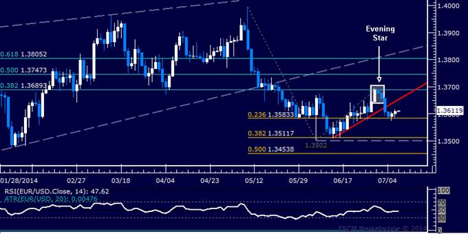 EUR/USD Technical Analysis: Support Met Below 1.36 Mark