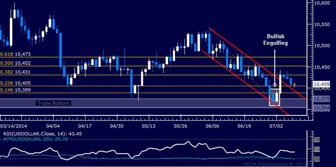 US Dollar technische Analyse: Pullback scheint korrektiv zu sein