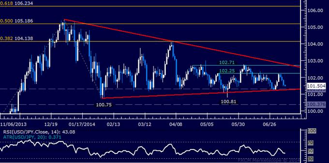 USD/JPY Technical Analysis: Key Triangle Floor in Focus