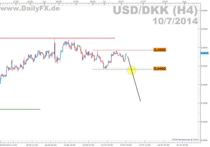 Trading Setup Short Usddkk
