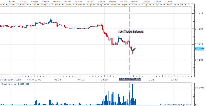 GBP/USD Disdains UK Trade Balance Figures Ahead Of BOE Rate Decision