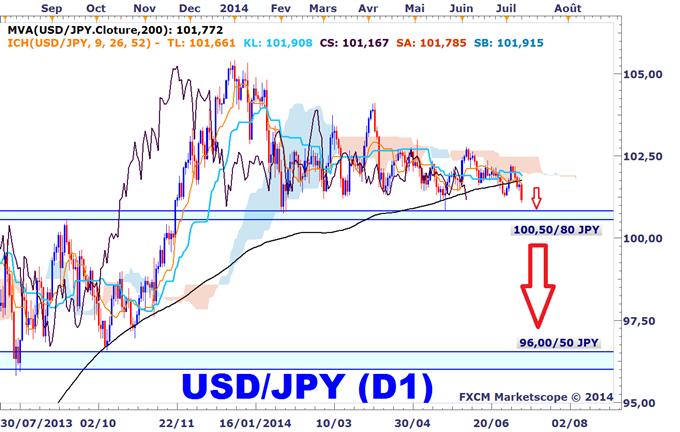 Idée de Trading DailyFX : Les paires en yen vont s'effondrer