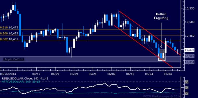 US Dollar technische Analyse: Versuch die Erholung wieder zu beleben