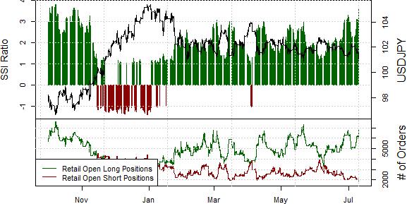 Dollar Looks like a Buy versus the Japanese Yen