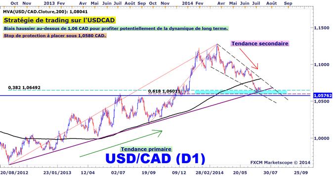 Idée de Trading DailyFX : Le dollar canadien sous pression, creux de l'USDCAD possible