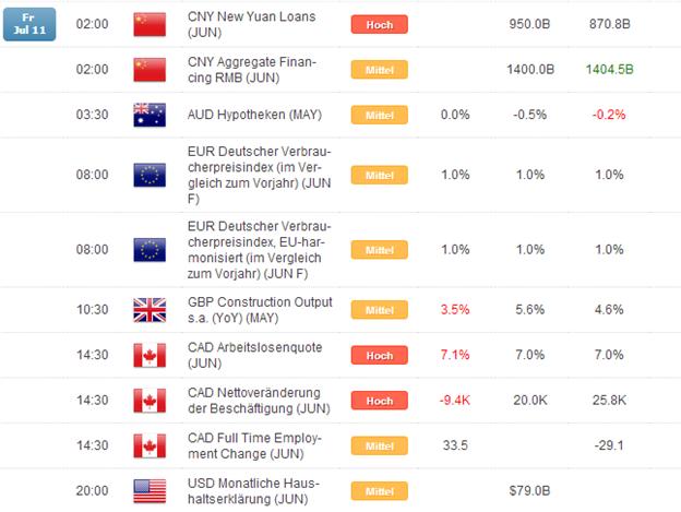 Kurzer Marktüberblick 14.07.2014