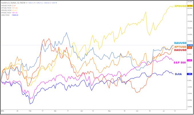 Métaux précieux : L'once d'or confirme son breakout haussier, 1530$ en ligne de mire en 2014 ?