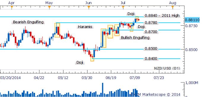 NZD/USD Bulls Lose Steam As Doji Highlights Hesitation Near 2011 High