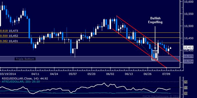 US Dollar technische Analyse: Höhergesteckte Ziele nach Pullback