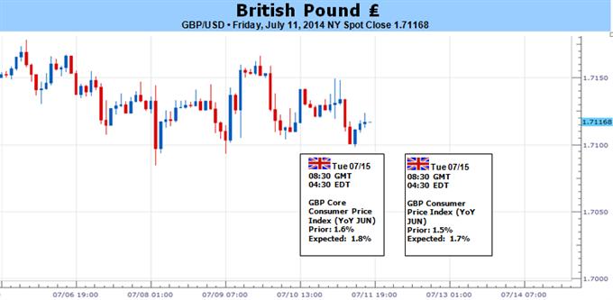 La livre sterling pourrait chuter si des chiffres faibles au niveau de l'inflation torpillent les paris concernant la BOE