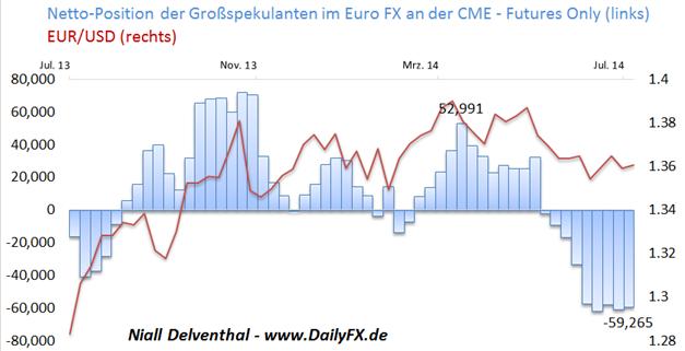 EUR/USD: Position der Großspekulanten nahezu unverändert