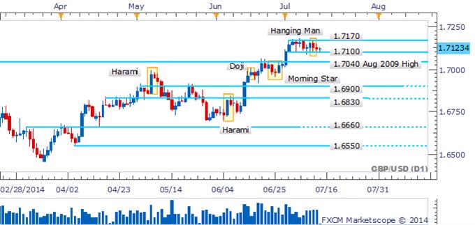 GBP/USD Dojis Highlight Hesitation At Range-Bottom