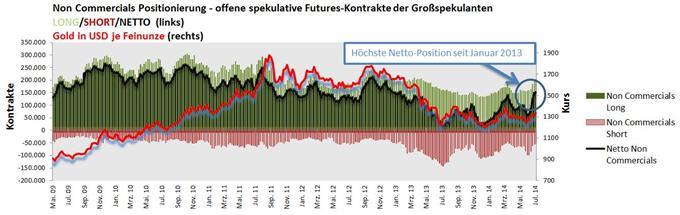 Gold für Deutschland – Großinvestoren weiter optimistisch für Gold