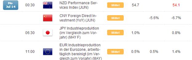 Kurzer Marktüberblick 15.07.2014