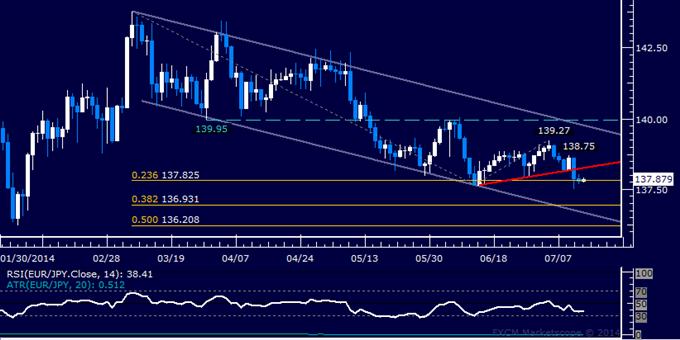 EUR/JPY Technical Analysis: Sellers Pressuring June Low