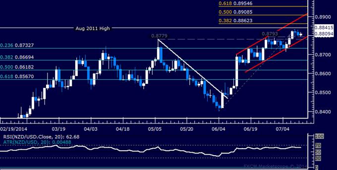 NZD/USD Technical Analysis: Still Stuck in Digestion Mode