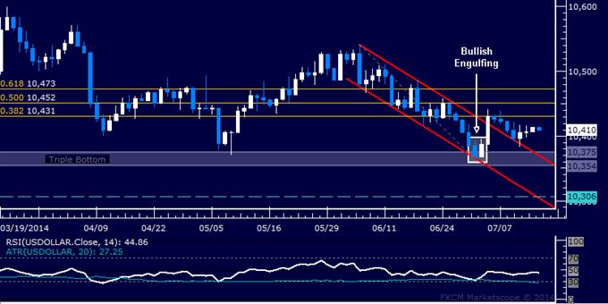 US Dollar technische Analyse: Aufwärtsbewegung angestrebt