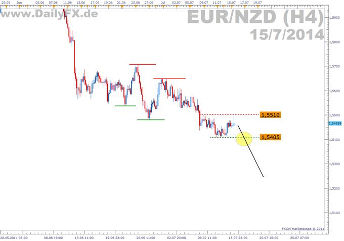 Trading Setup: Short EUR/NZD