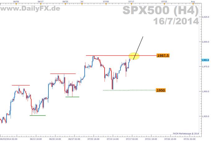 Trading Setup: Long S&P 500