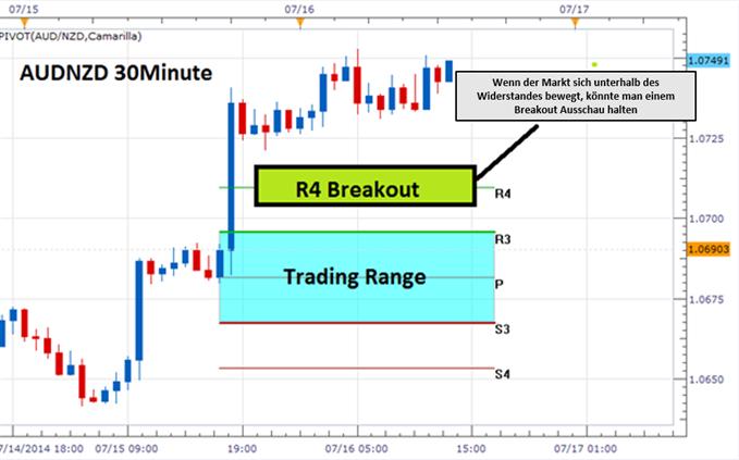 Das Trading von Breakouts Pivot-Punkten