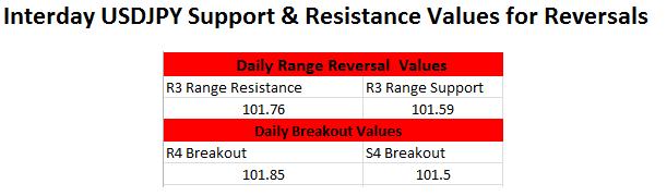 FX Reversals: USDJPY Resistance Update