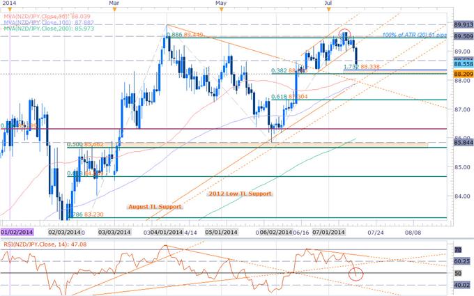 NZDJPY Reversal Underway- Scalps Target Key Support at 88.20