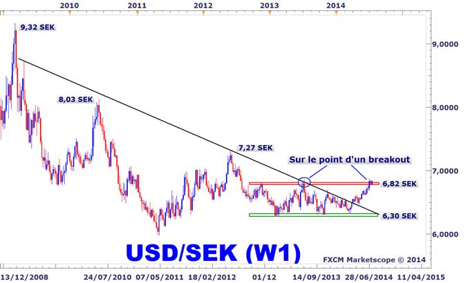 Idée de Trading DailyFX : L'USDSEK risque d'accélérer à la hausse cet été