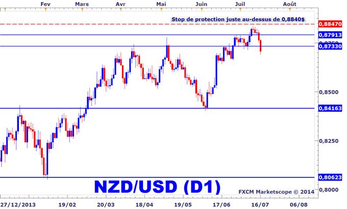 Stratégie de trading sur le NZDUSD