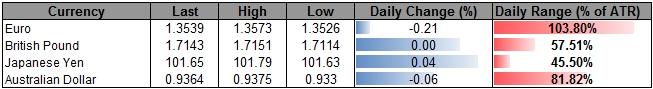 USD/CAD Marks Fresh July High Following BoC- GBP/CAD False Break?